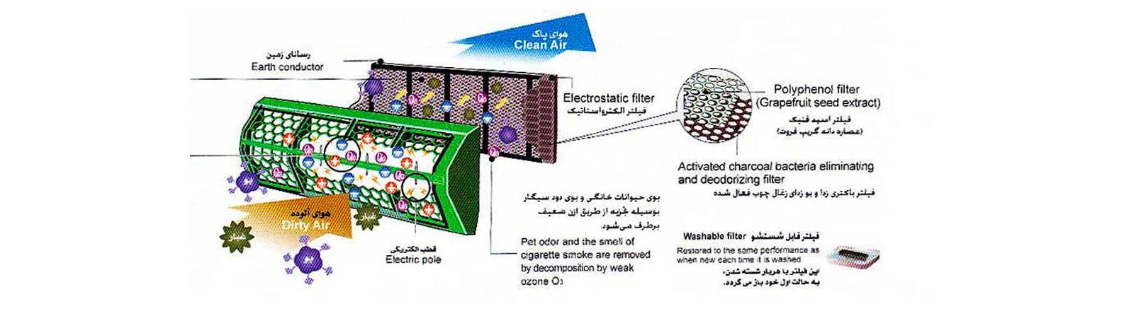 بهره گیری از فیلتر ضد باکتری