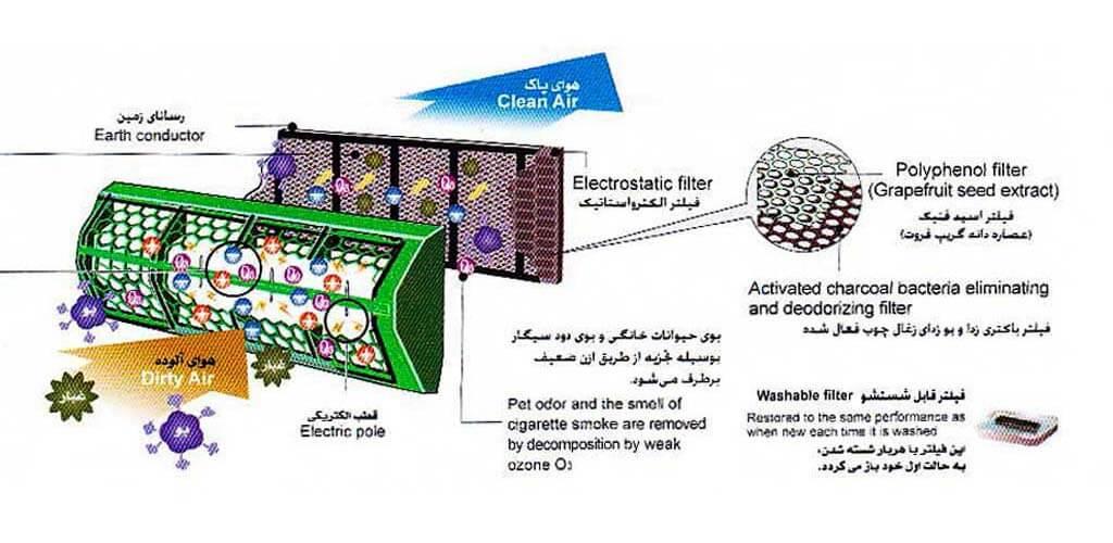 فیلتر های جدید کولر گازی 2021 اجنرال